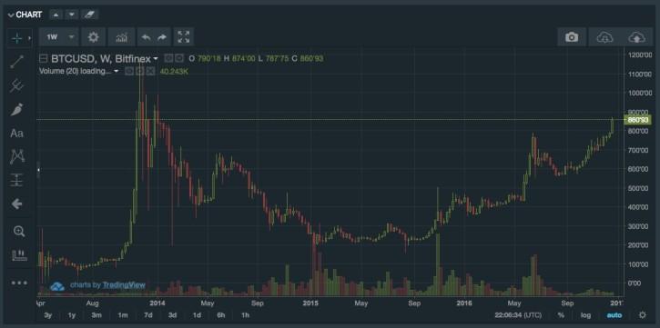 bitfinex-chart