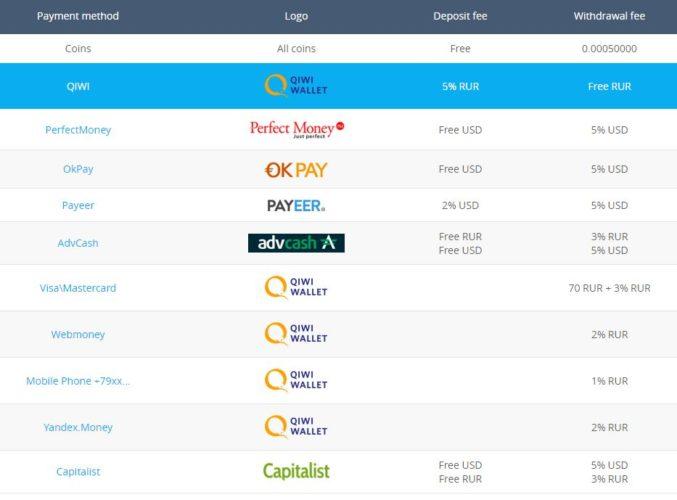 Обмен Webmoney Пополнение, вывод, продажа, купить