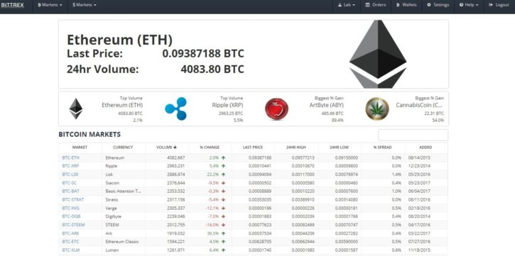 Bittrex How To Sell Is Hitbtc Legitimate Trading Company