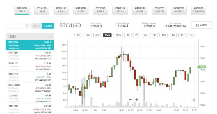 CEX.IO Trading
