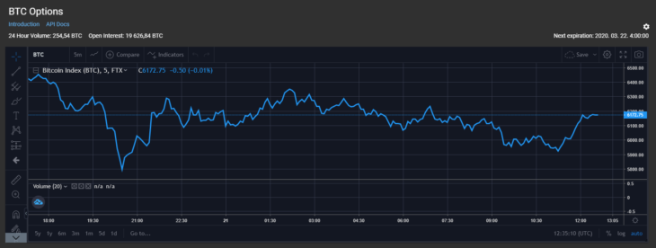 FTX Chart 2