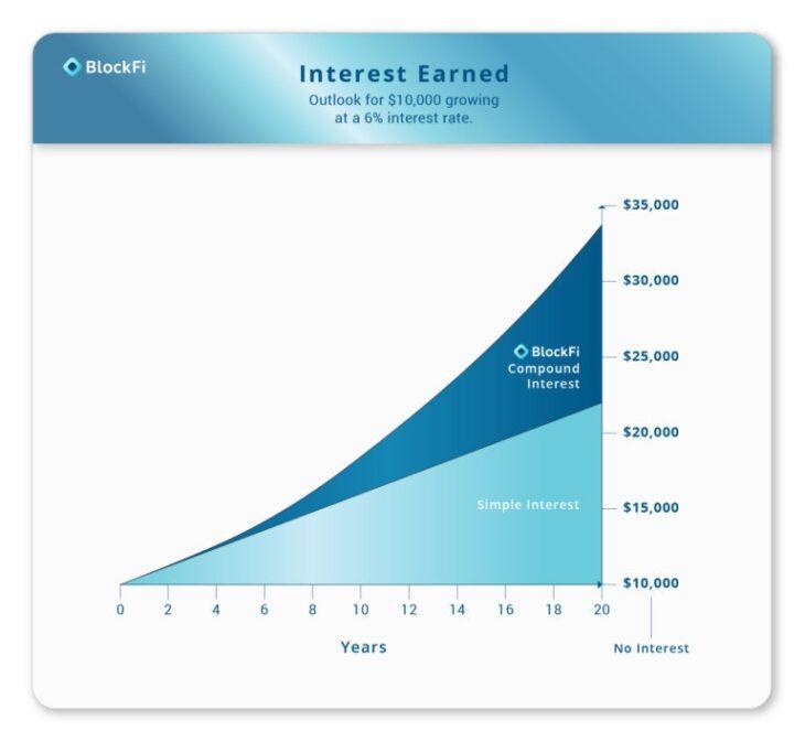 Interest earned