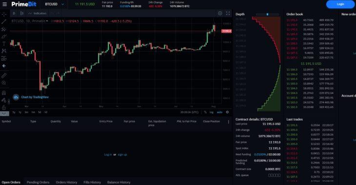 PrimeBit Chart